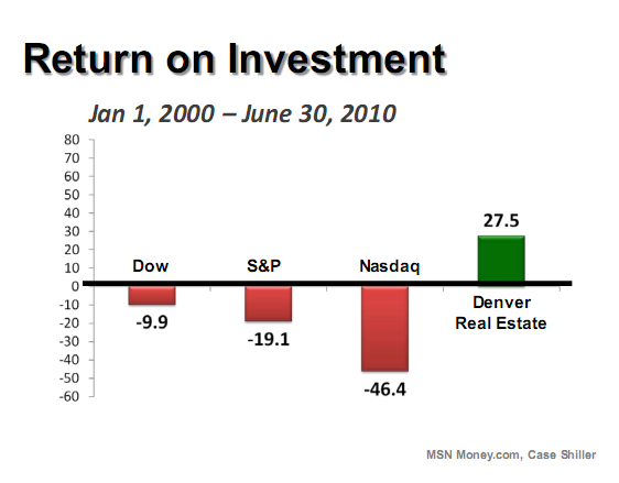 Denver real estate return on investment