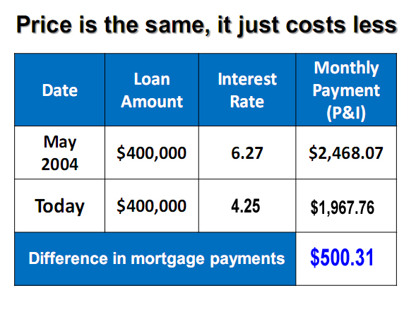 Impact of interest rates on mortgage payment